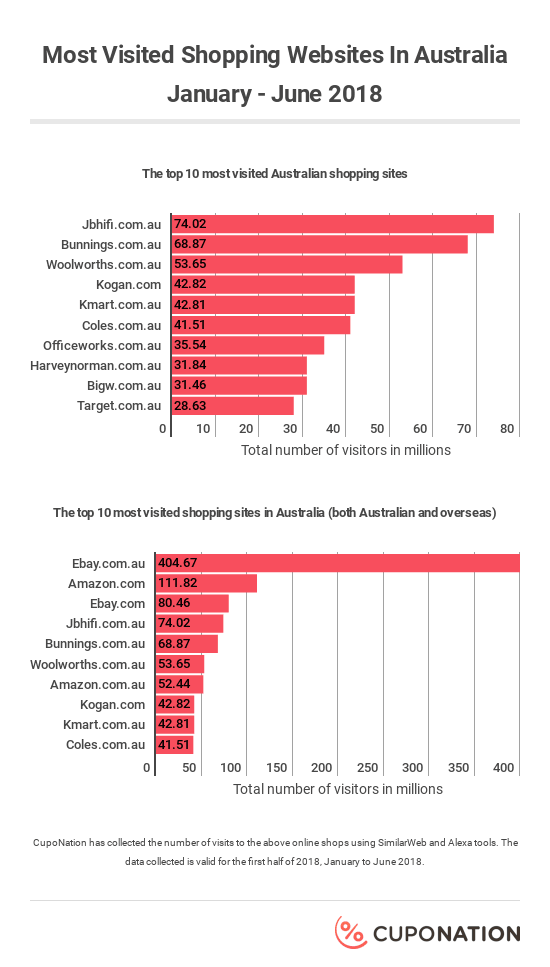 Most Visited Shopping Websites In Australia
